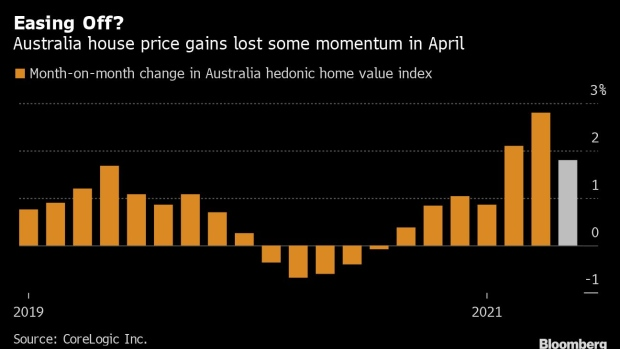 A Slight Easing In The Property Upswing